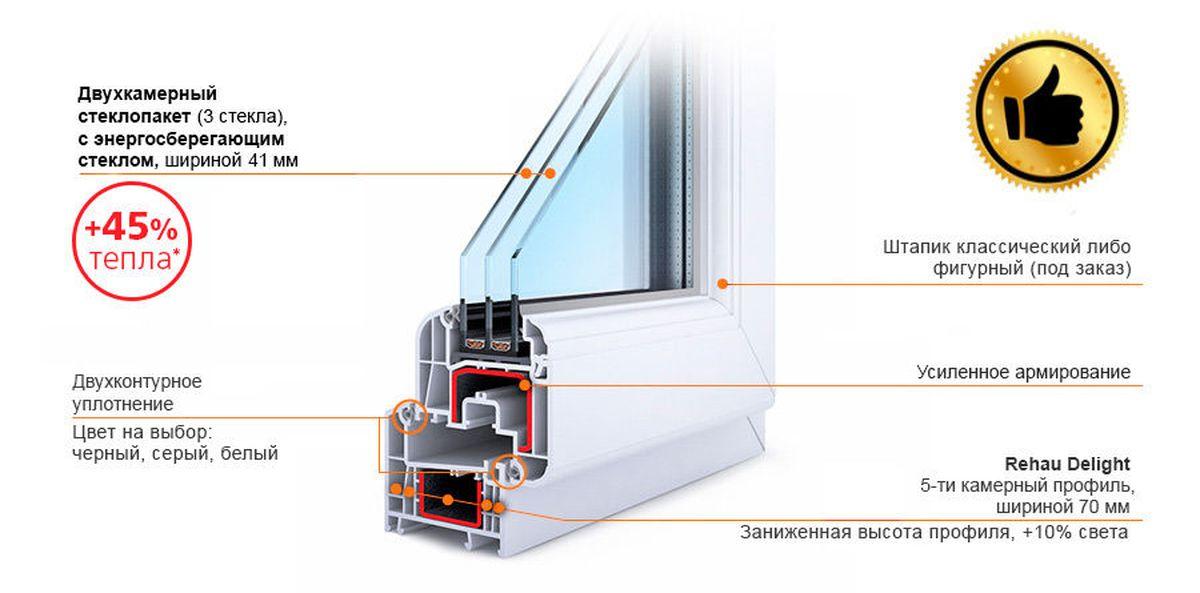Окна Rehau Delight-Design