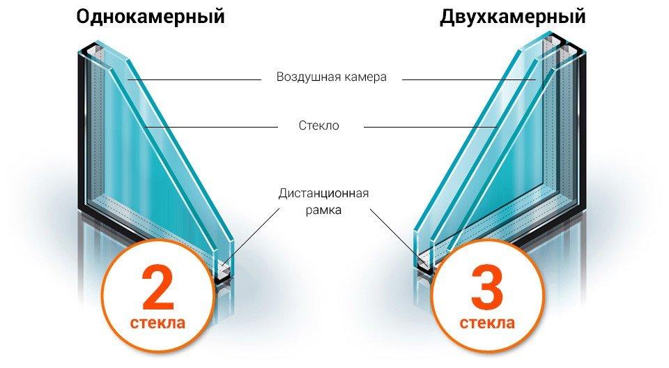 Отличия однокамерного и двухкамерного стеклопакетов
