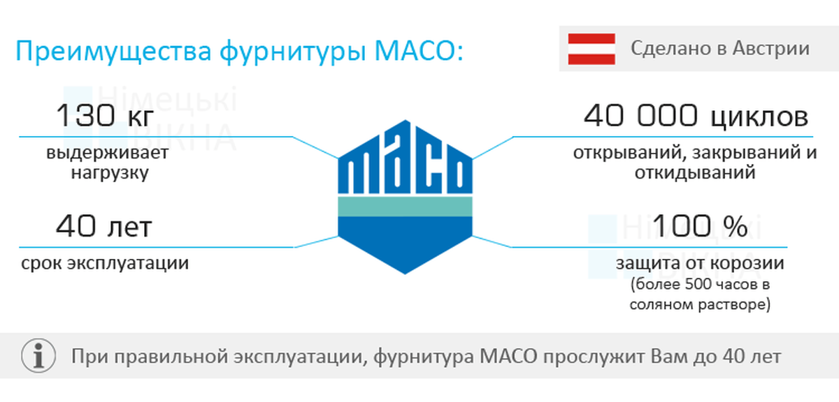 Фурнитура Maco в СПб