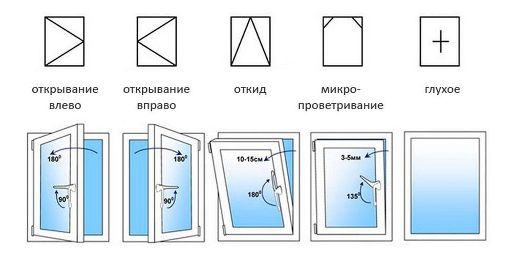 разные пластиковые окна