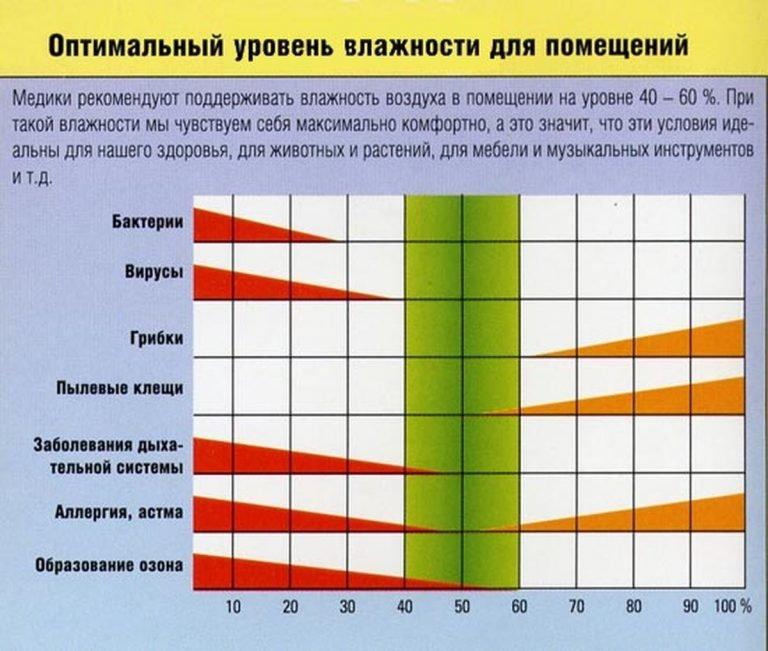 Такая температура положительно влияет на процессы обмена веществ и тем самым на рост и развитие малыша.