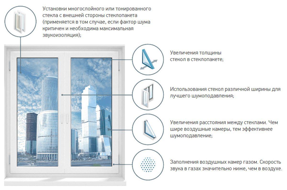 лучшие окна в Санкт-Петербурге