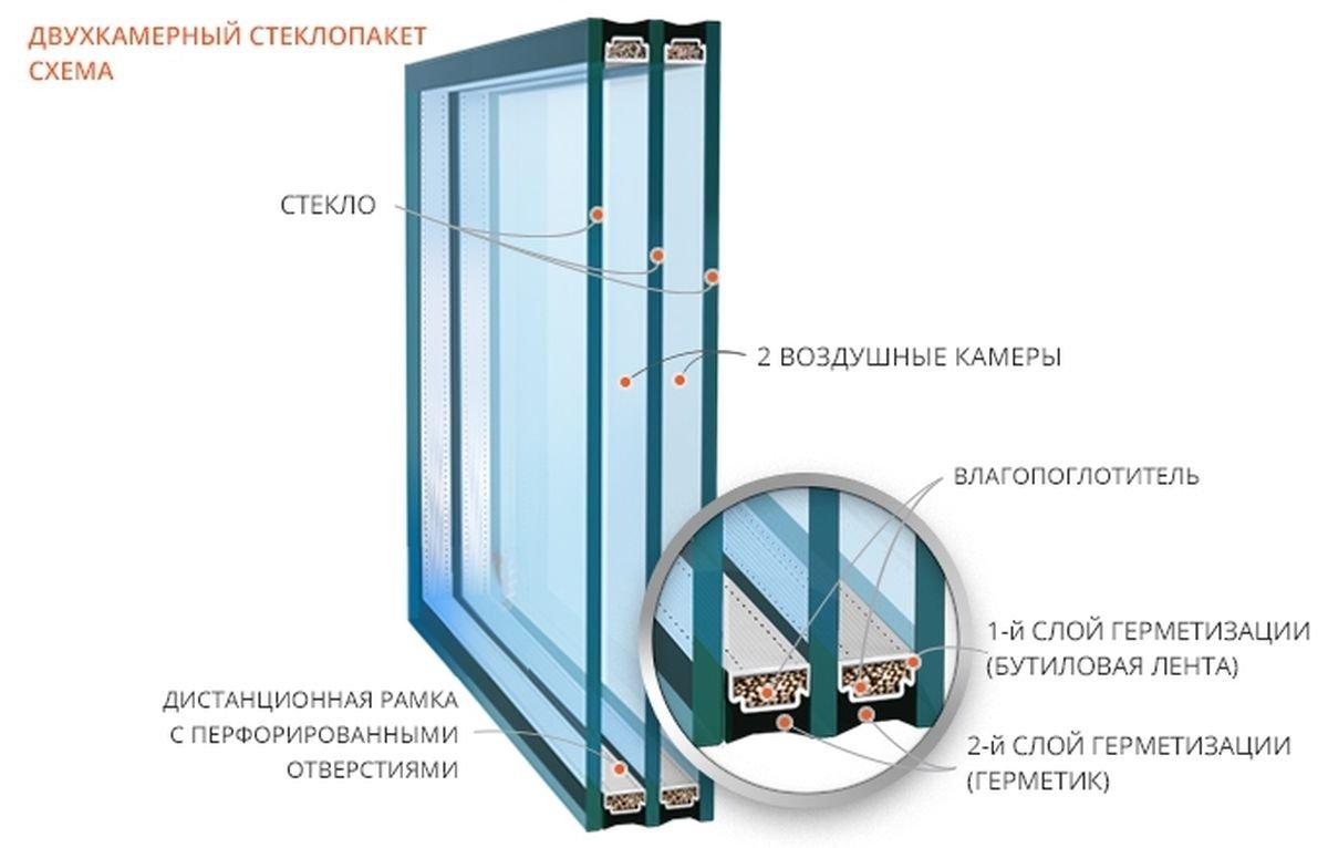 Энергосберегающий стеклопакет. Что это?